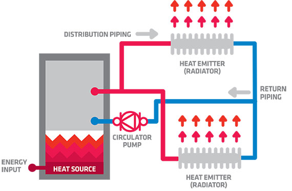 how-hydronic-heating-works-diagram-2pipes